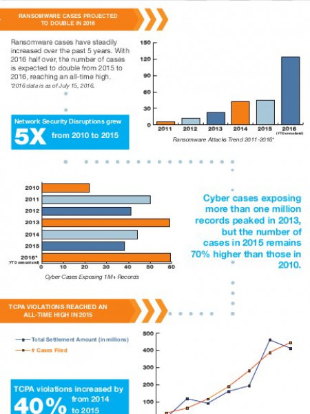 Ransomware Cases Projected to Double in 2016, Reaching An All-Time High Infographic