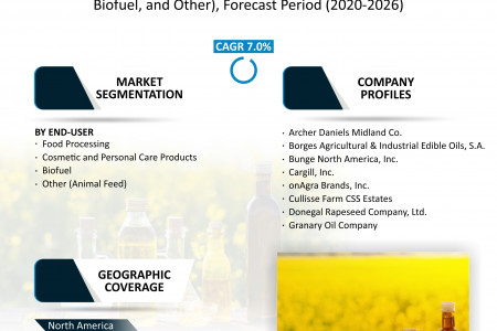 Rapeseed Oil Market Size, Share, Growth, Research and Forecast 2020-2026 Infographic