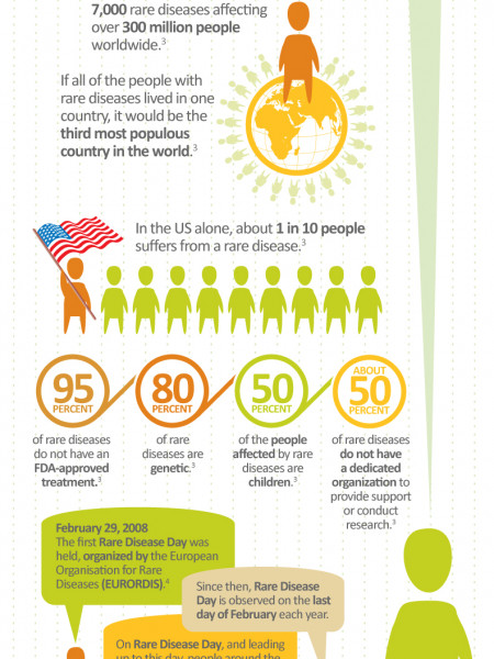 Rare Diseases: More Common Than You Think Infographic