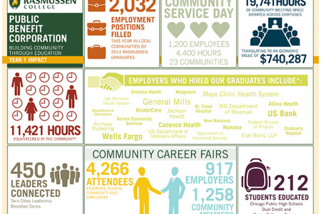 Rasmussen College's Year 1 Impact as a Public Benefit Corporation  Infographic