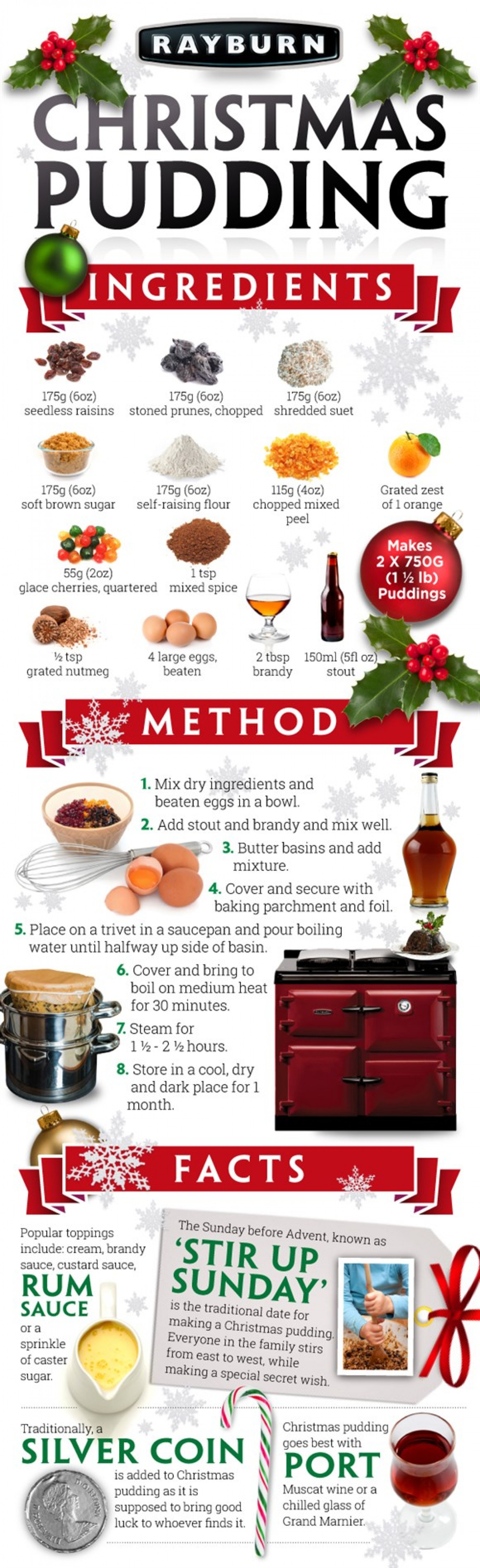 Rayburn Christmas Pudding Recipe Infographic