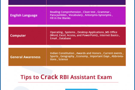 RBI Assistant Mains Preparation  Infographic