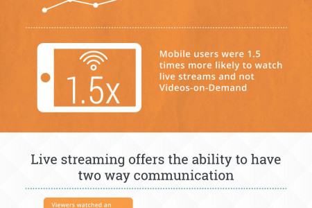 Reach larger audience with Live Streaming App Infographic
