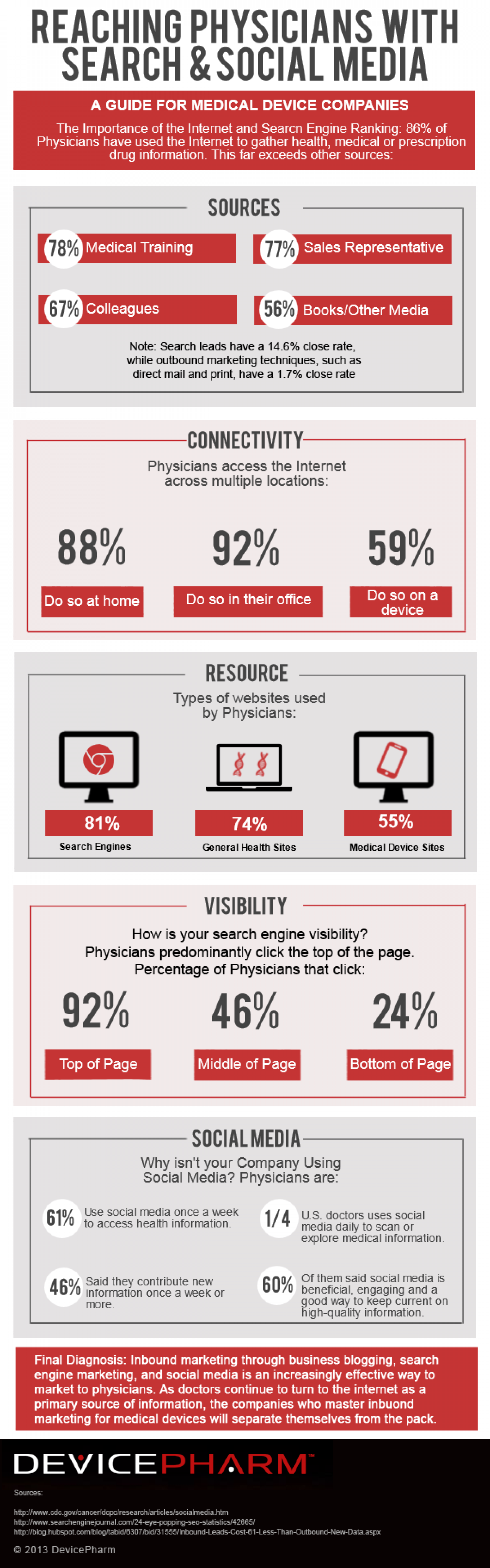 Reaching Physicians With Search & Social Media Infographic