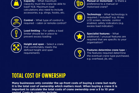 Read this before buying a crane – complete buyers guide infographic from Cranes Direct Infographic