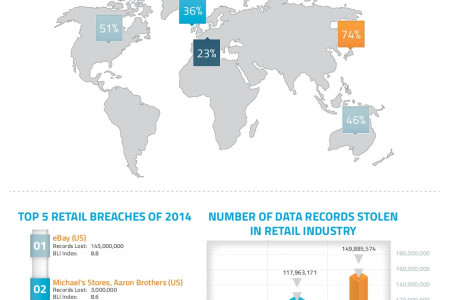 Real Cost of a Data Breach is Customer Loyalty Infographic