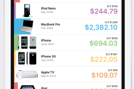 Real cost of Apple products Infographic