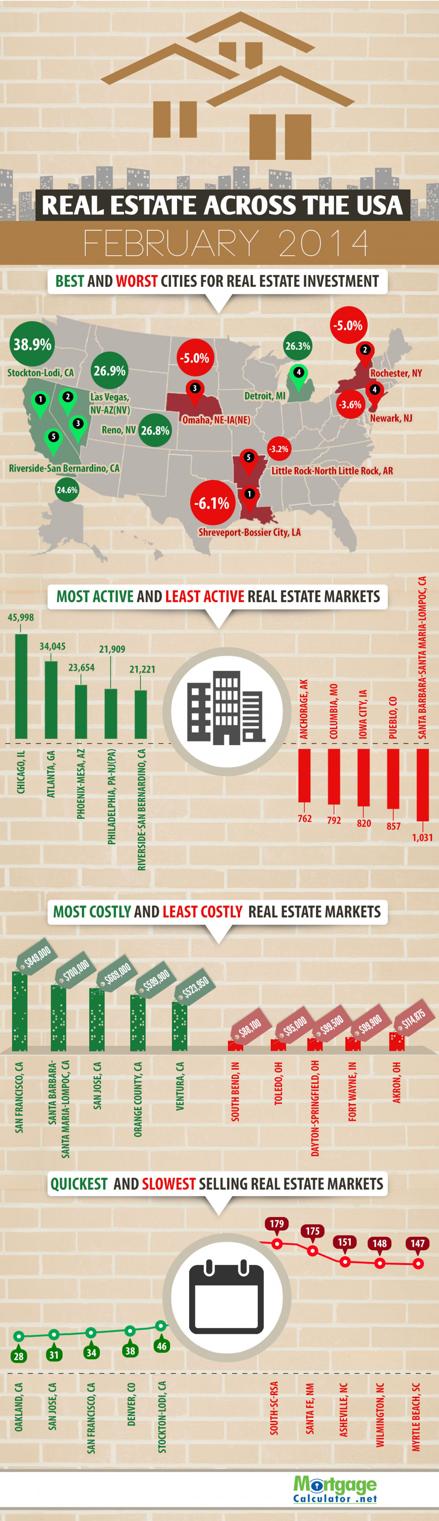 Real Estate Across The USA Infographic