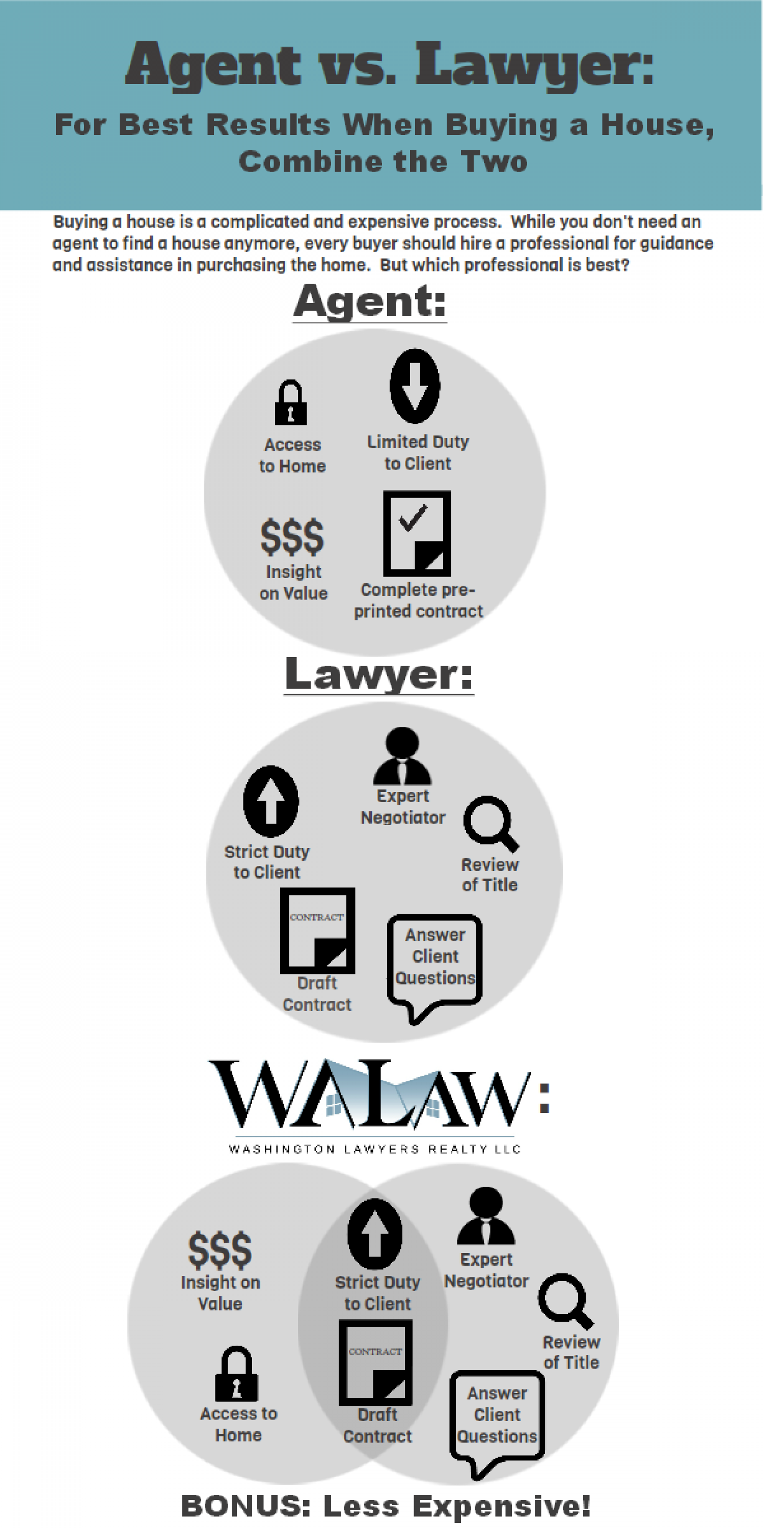 Real Estate: Agent vs. Lawyer Infographic