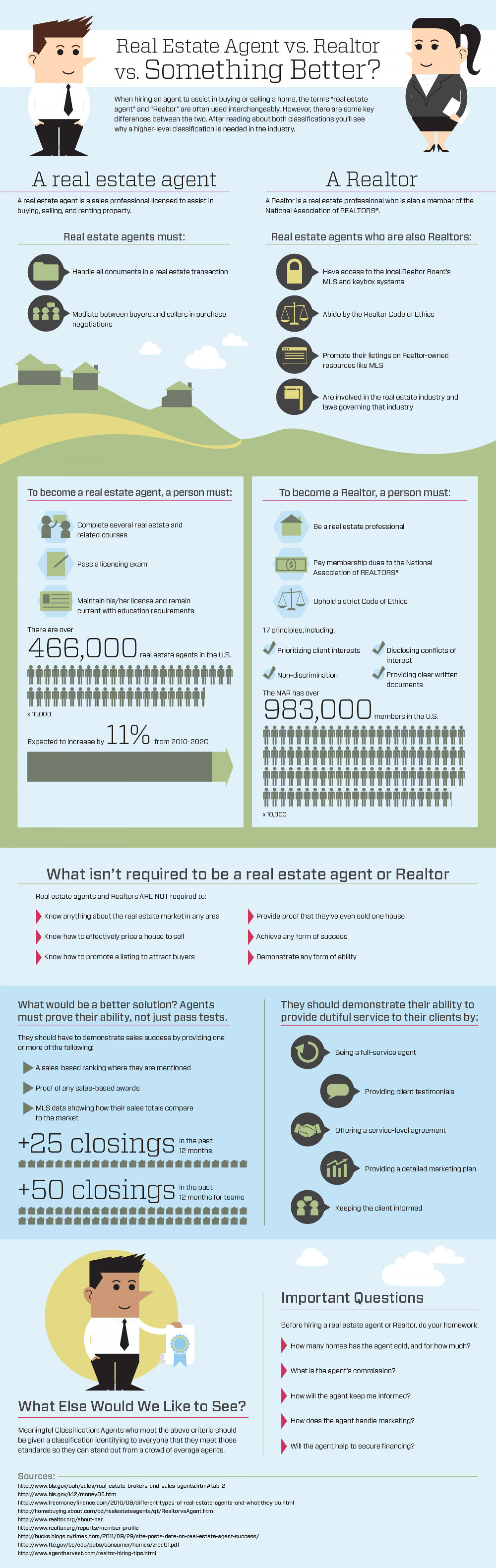 What Do Real Estate Agents Do