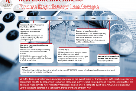 Real Estate Investment: Future Regulatory Landscape Infographic