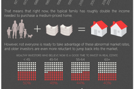 Real Estate: Is Now a Good Time to Buy? Infographic