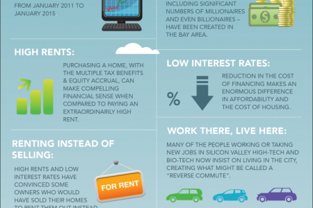 Real estate market analysis Infographic