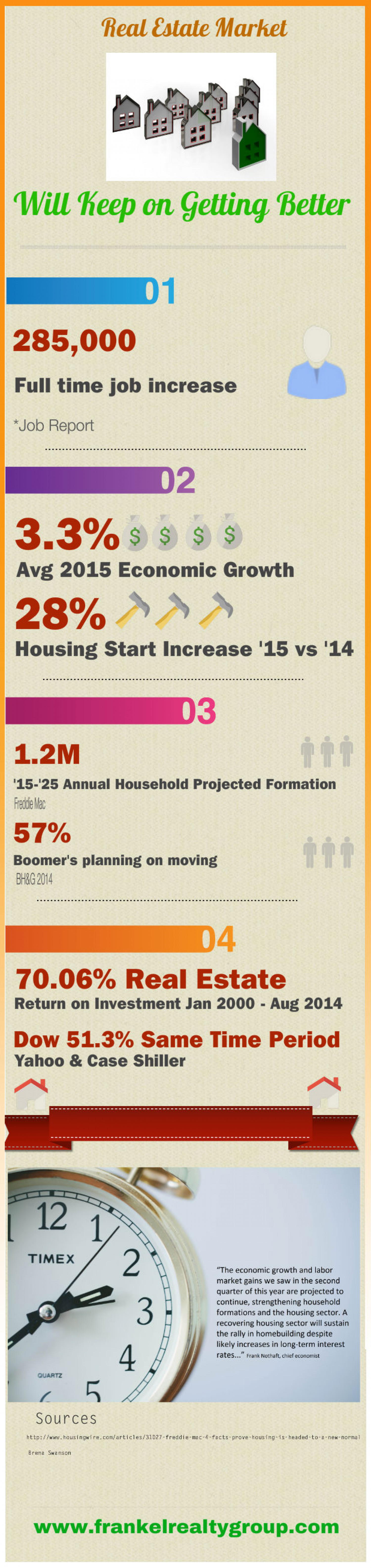 Real Estate Market Will Keep on Getting Better Infographic
