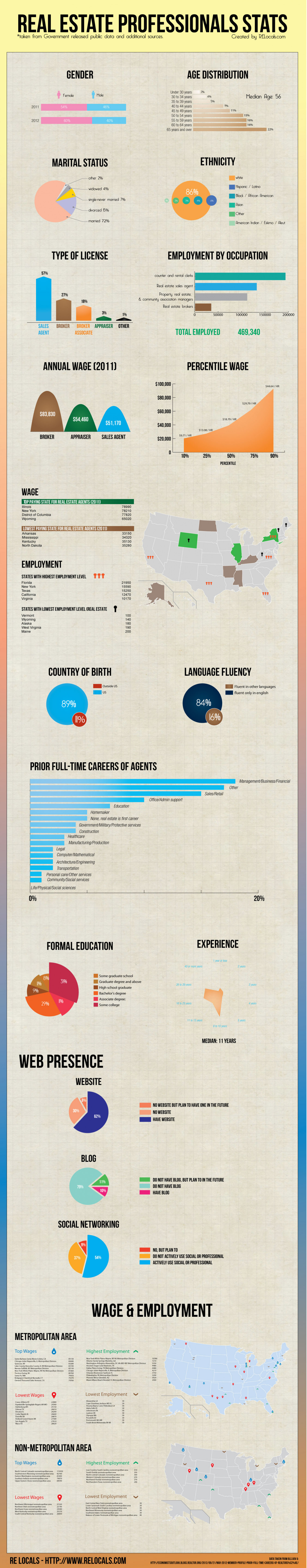 Real Estate Professionals Stats Infographic