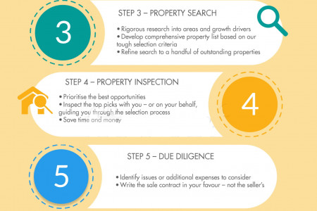 Real Estate Property Buying Method Infographic