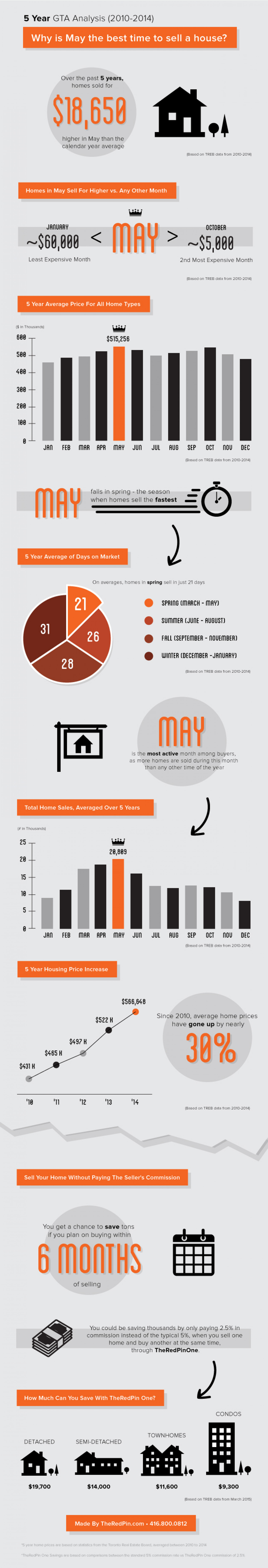 Real Estate: Want to sell your house? This is the best time of the year to do it Infographic