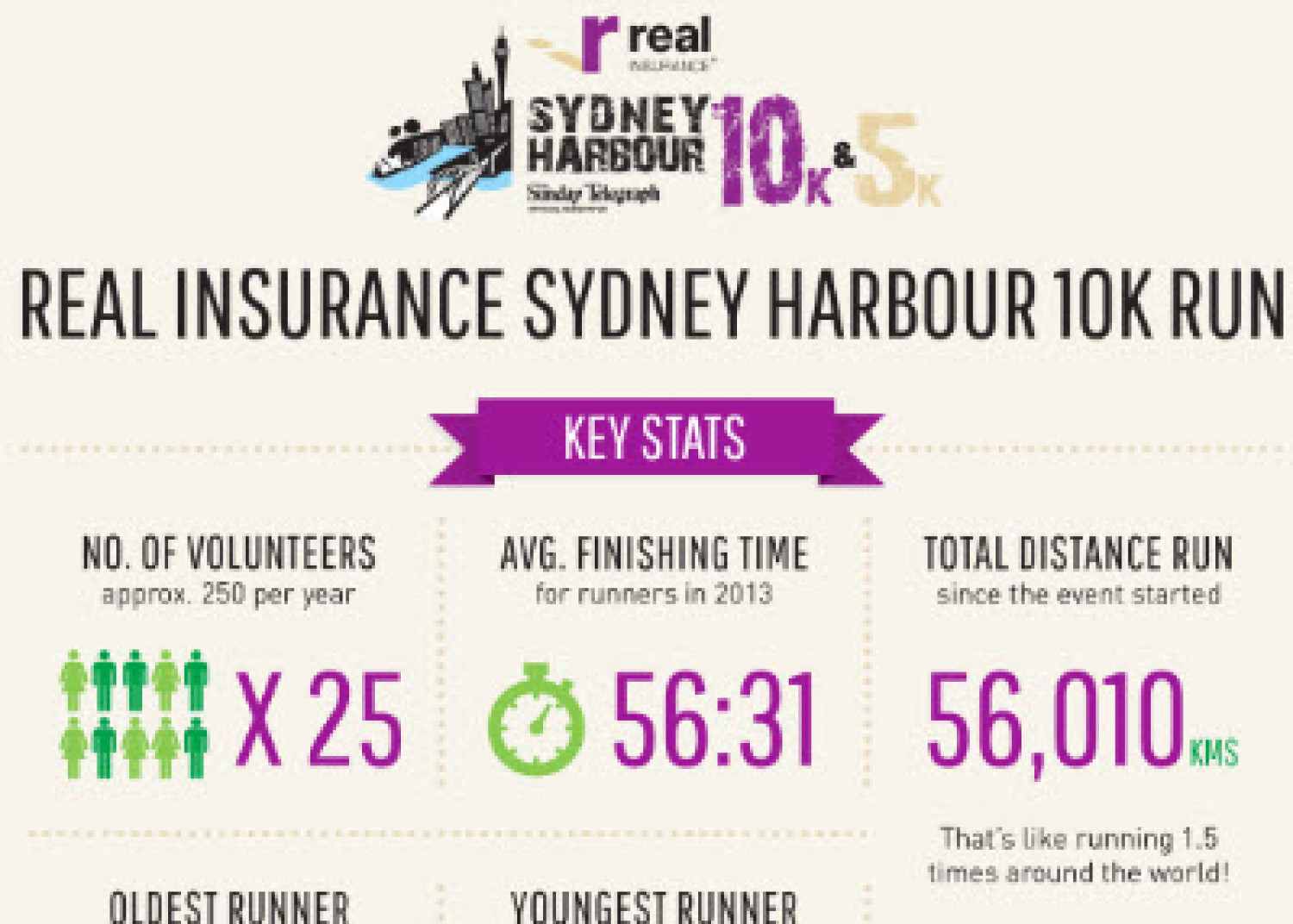 Real Insurance Sydney Harbour 10k Run Infographic