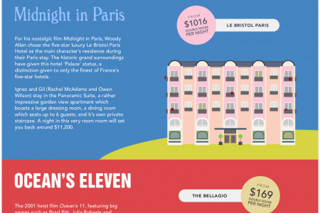 Real life hotels from films that you can actually stay in Infographic