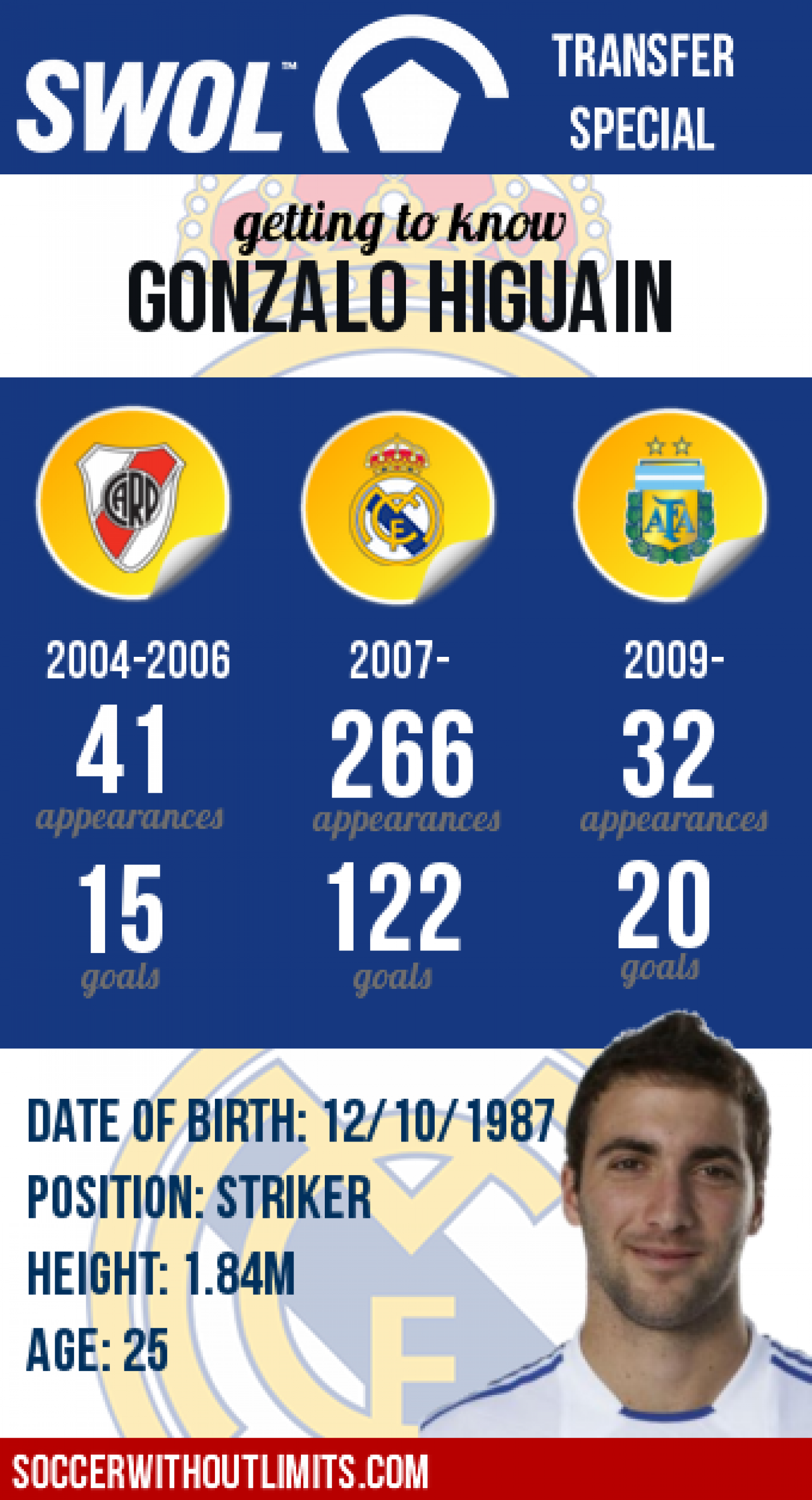 Real Madrid Transfers: Gonzalo Higuain Infographic