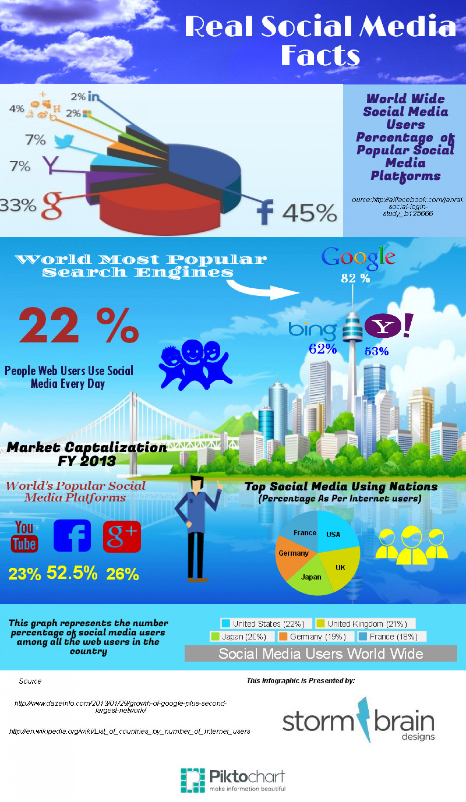 Real Social Media Fatcs Infographic