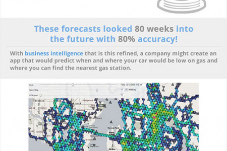 Really cool BI technology to predict the future of your business Infographic