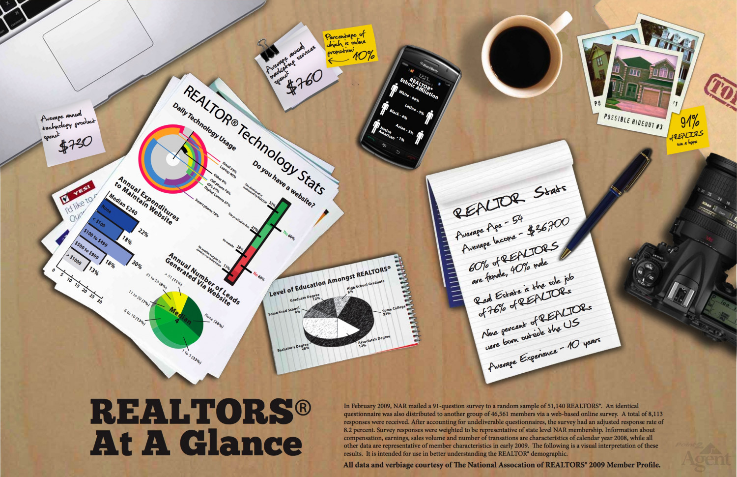 Realtors at a Glance Infographic