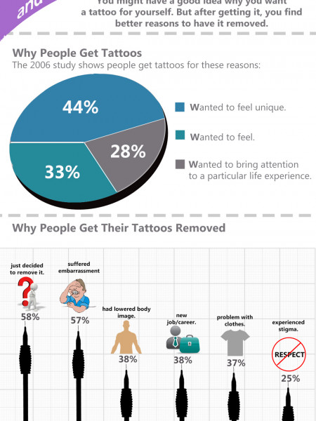 Why Get a Tattoo and Why Have it Removed? Infographic