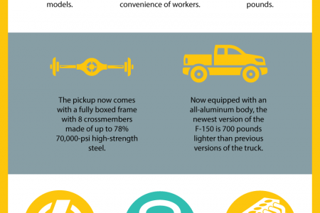 Reasons for Renting a New Ford F-150 for Your Construction Site Infographic