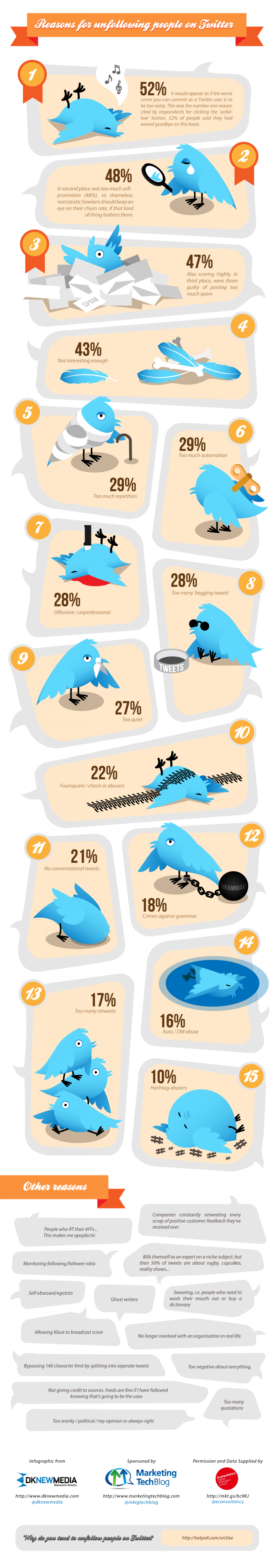 Reasons for Unfollowing People on Twitter Infographic