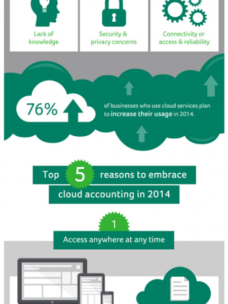 Reasons to Adopt Cloud Accounting in 2014 Infographic