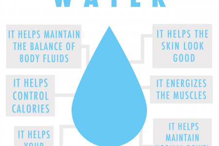 Reasons to Drink Water Infographic