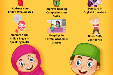 Reasons to Enrol Your Child to an English Tuition Infographic