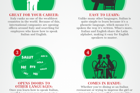 Reasons to Learn Italian  Infographic