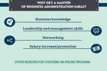 Reasons To Pursue MBA Education Infographic