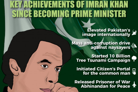REASONS WHY IMRAN KHAN IS A BETTER PRIME MINISTER|Parhlo.com Infographic