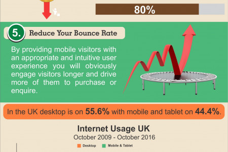 Reasons You Absolutely Must Optimise Your Website for Mobile Infographic