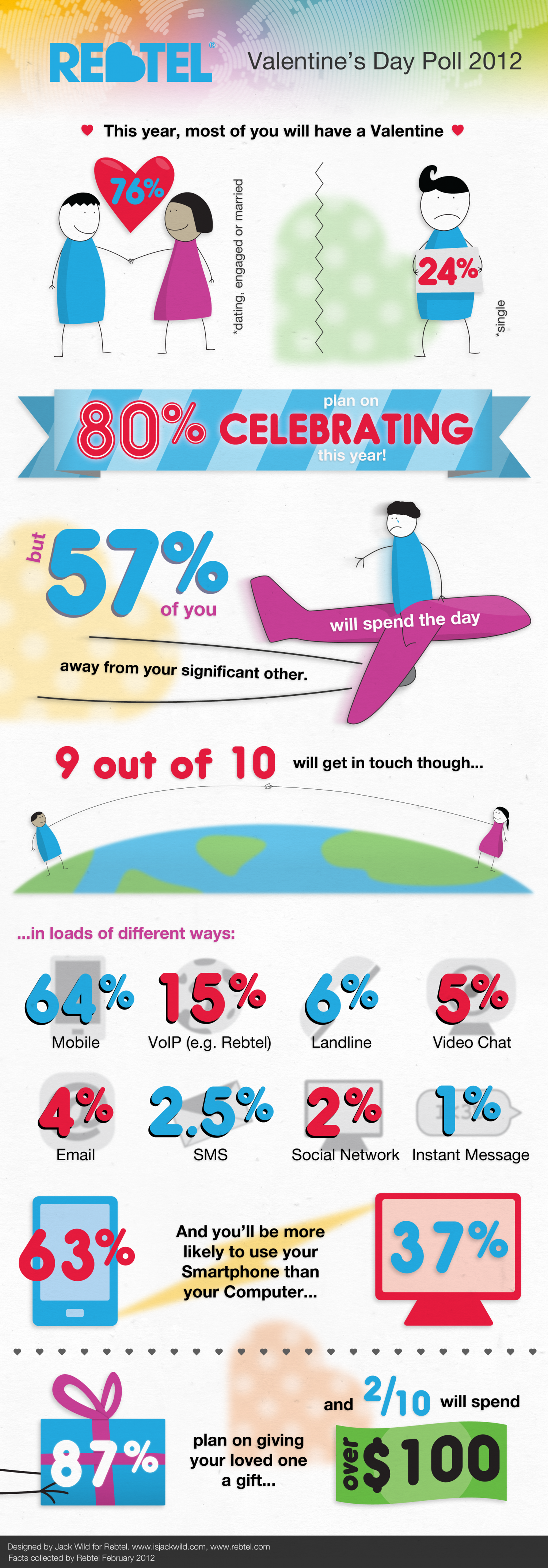 Rebtel Valentines Day Poll 2012 Infographic