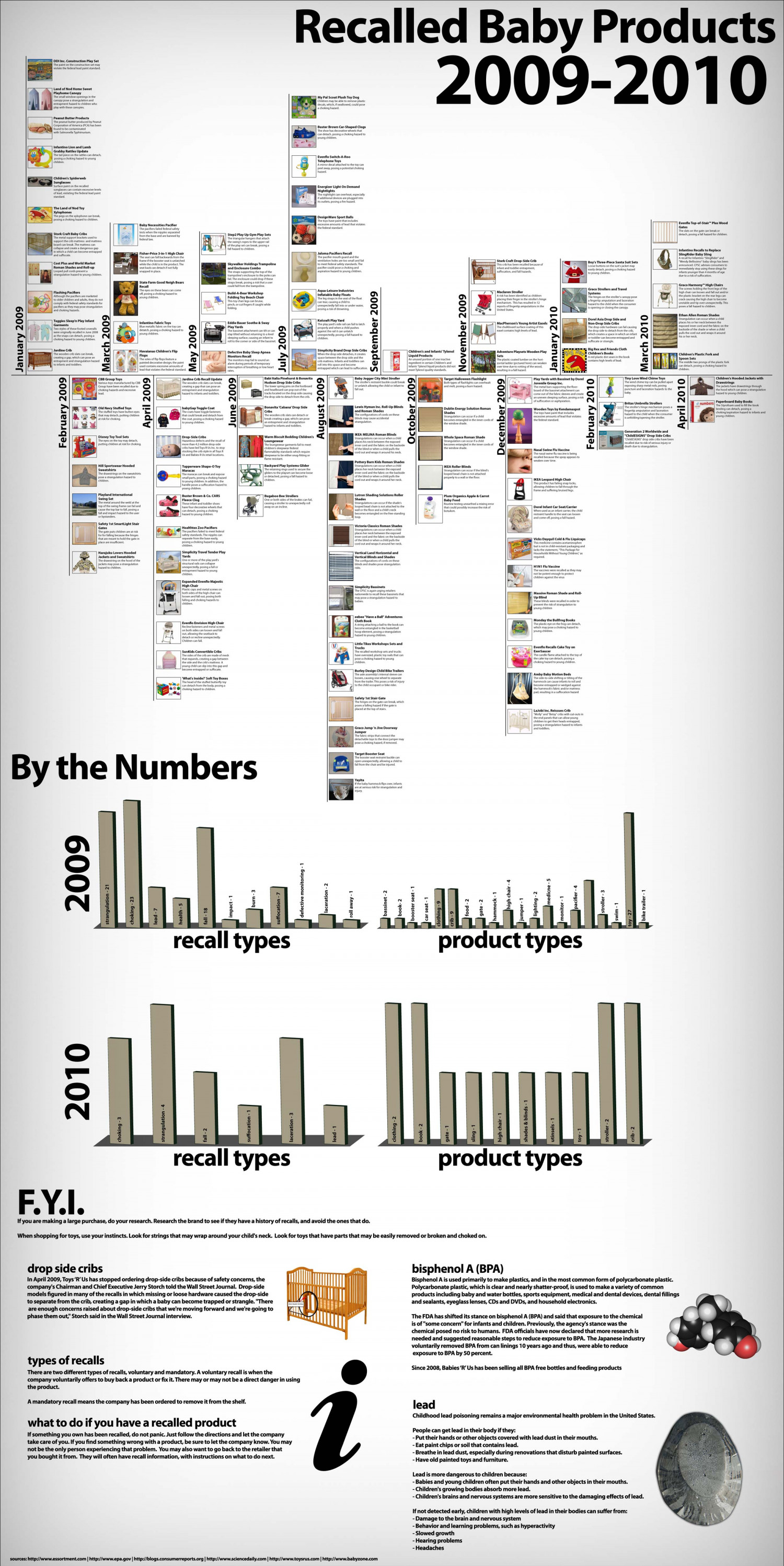 Recalled Baby Products 2009-2010 Infographic