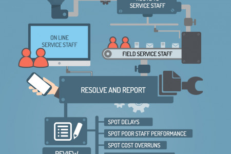 Receive Customer service request at one place Infographic