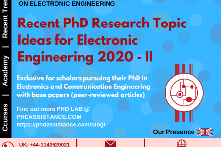 Recent PhD Research Topic Ideas for Electrical Engineering 2020 - Phdassistance.com Infographic