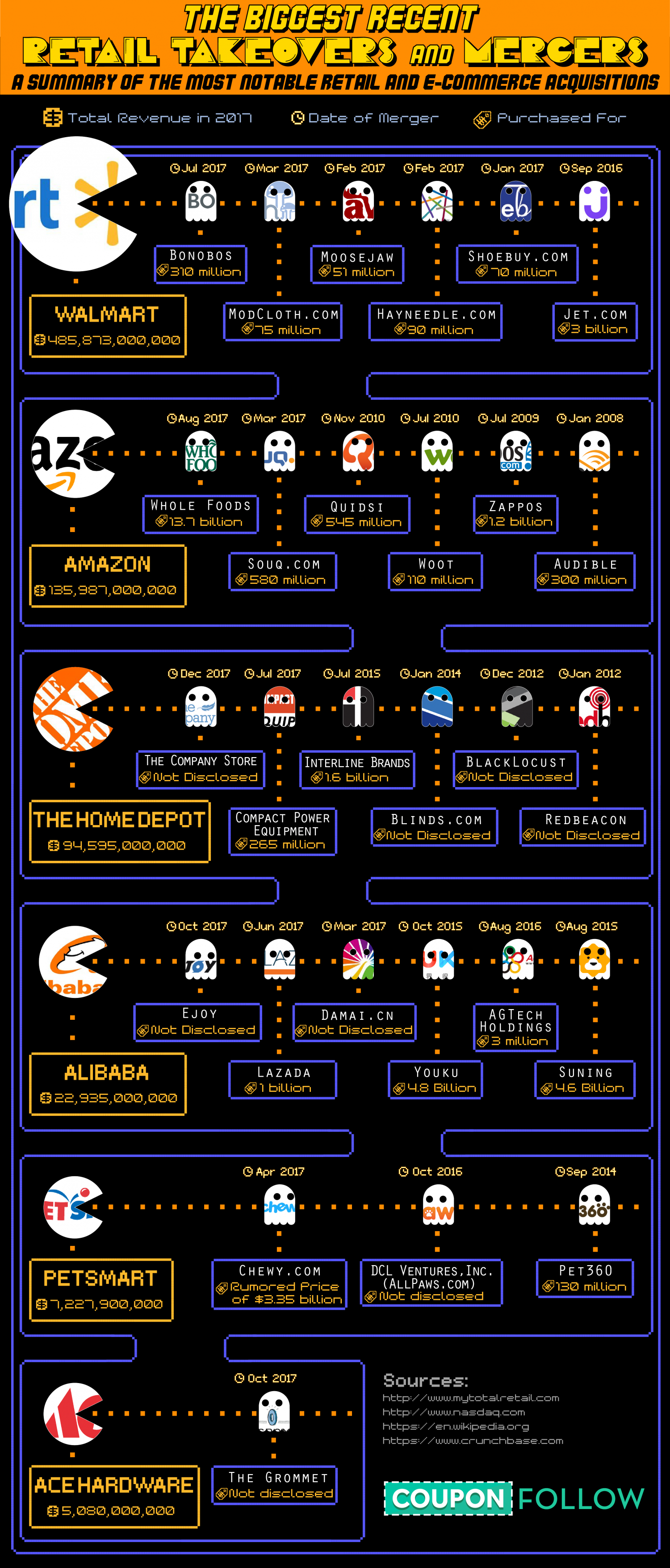 Recent Retail Takeovers, Visualized as Pac-Man Infographic