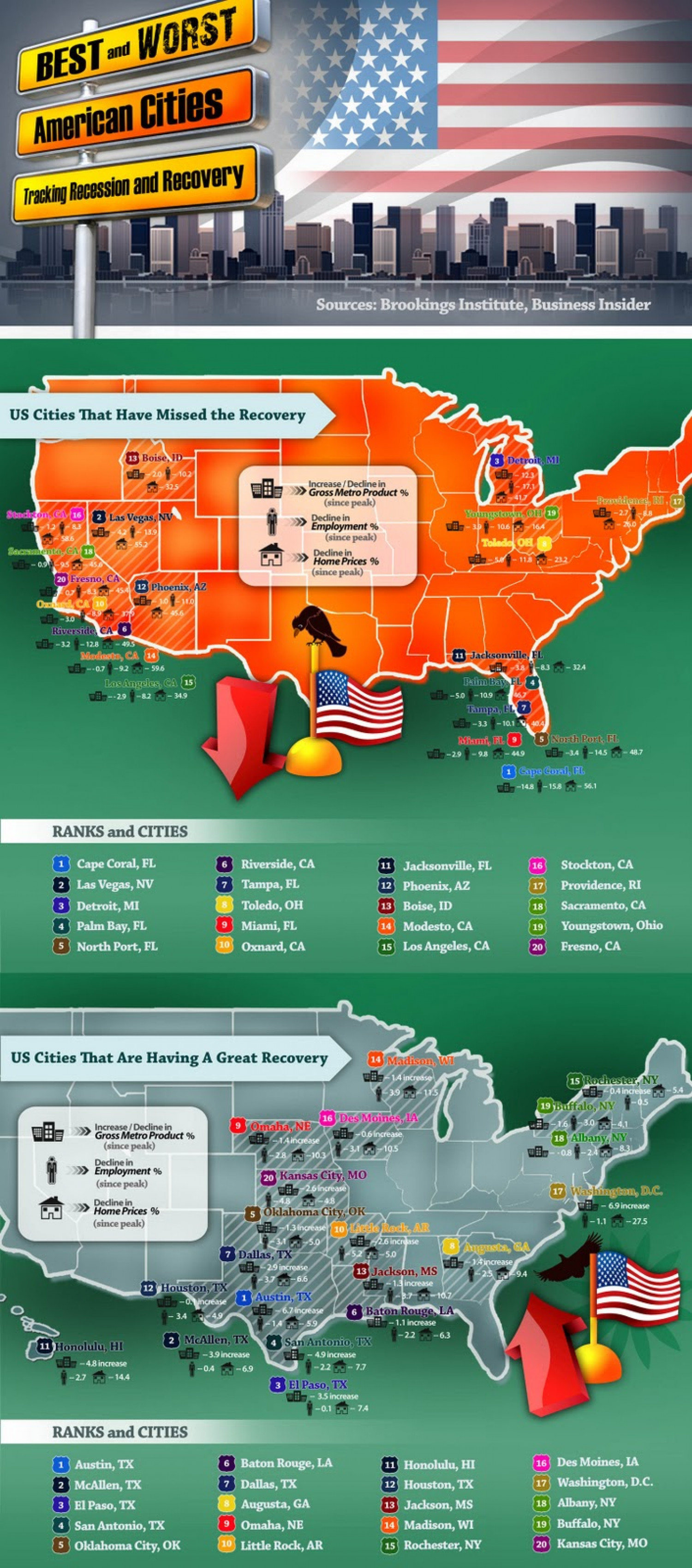 Recession Recovery: Best and Worst American Cities Infographic