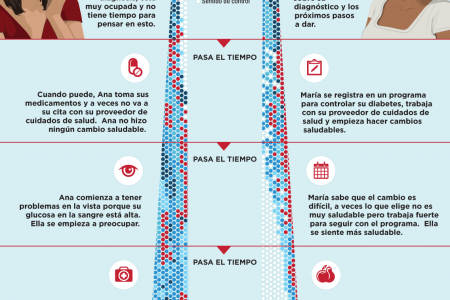 Recién diagnosticado con diabetes. Infographic
