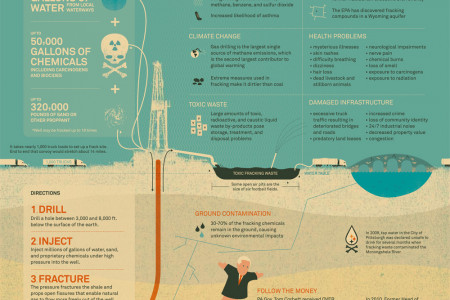 Recipe for a Frack Infographic