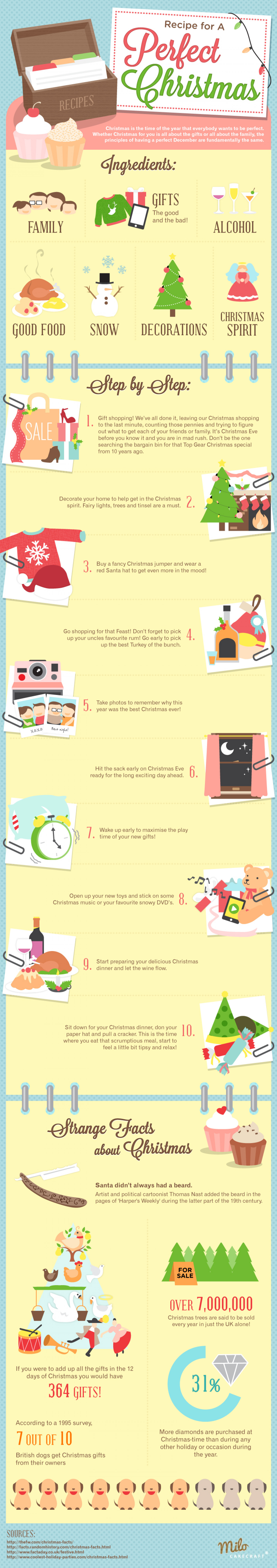 Recipe for a Perfect Christmas Infographic