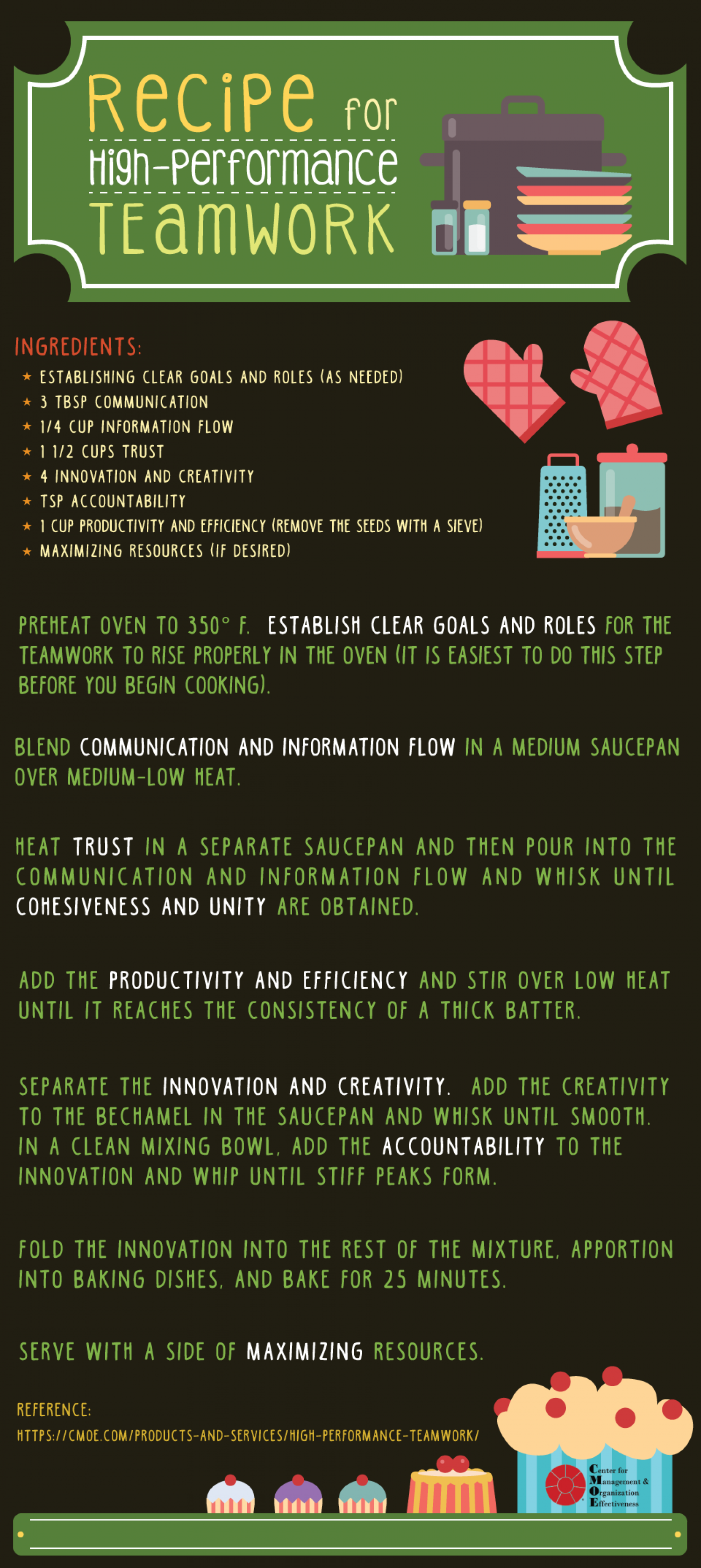 Recipe For High-Performance Teamwork Infographic