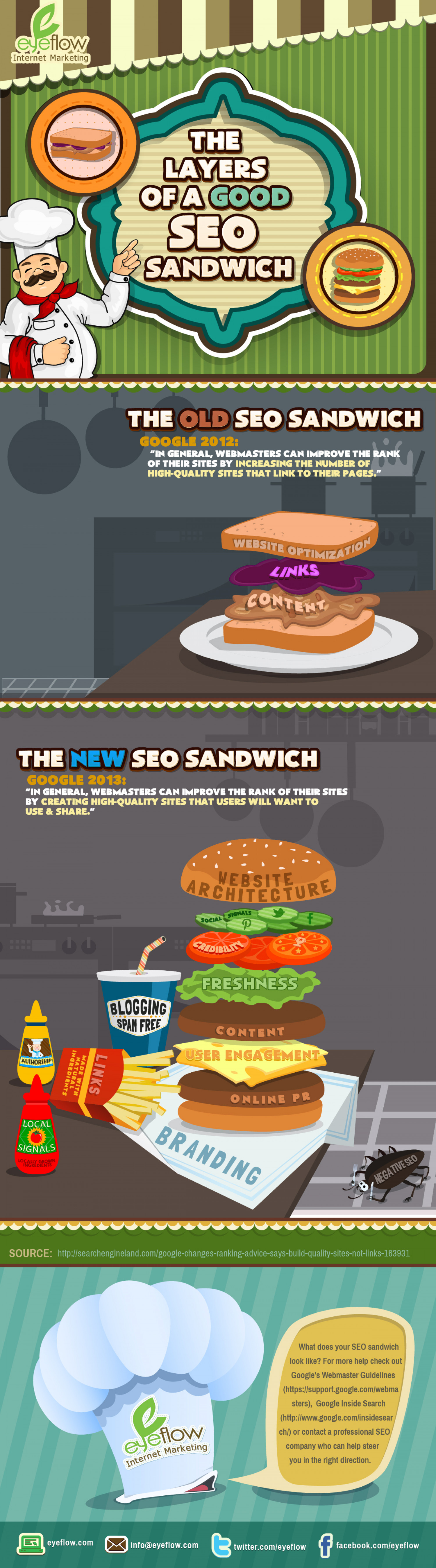 Recipe for SEO Success to Satisfy Your Appetite  Infographic