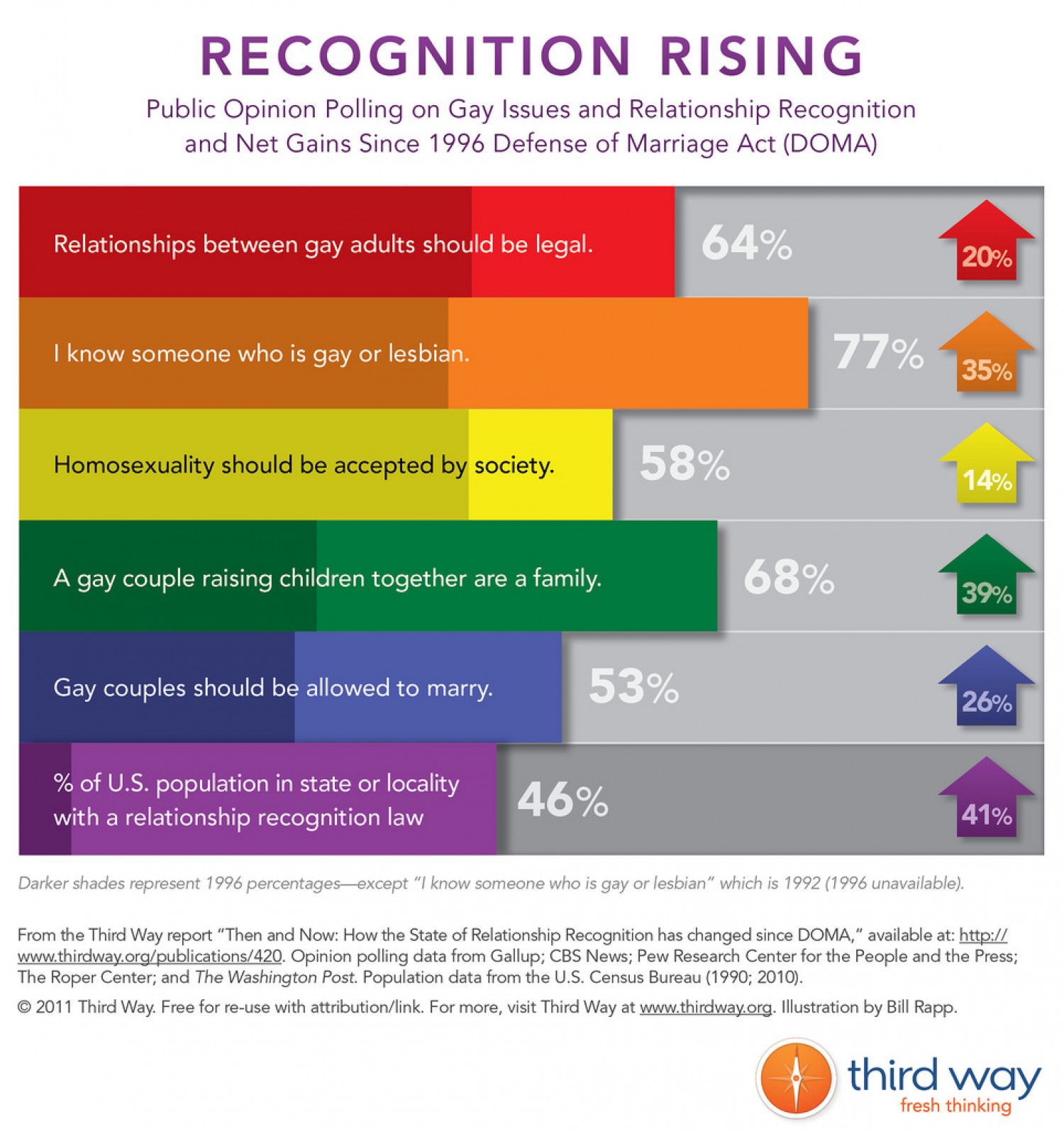 Recognition Rising Infographic