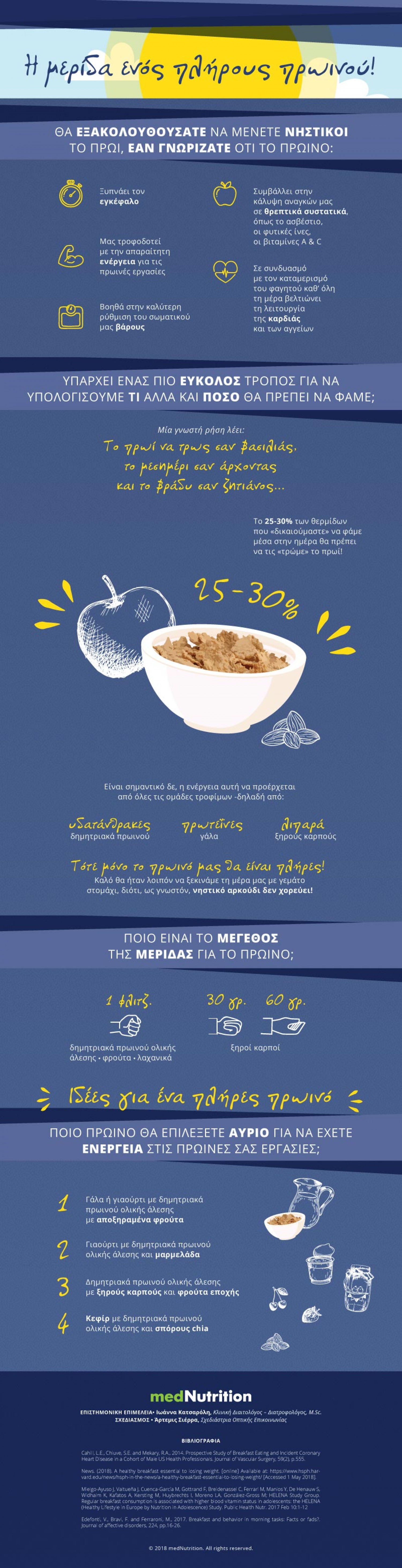 Recommended breakfast portion Infographic